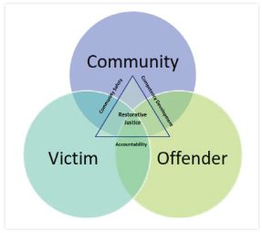 RestorativeJusticeChart